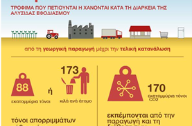 Ευρωπαϊκό πλαίσιο για την αντιμετώπιση της σπατάλης τροφίμων
