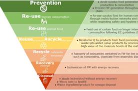 Ιεράρχηση πρόληψης σπατάλης τροφίμων & διαχείρισης αποβλήτων